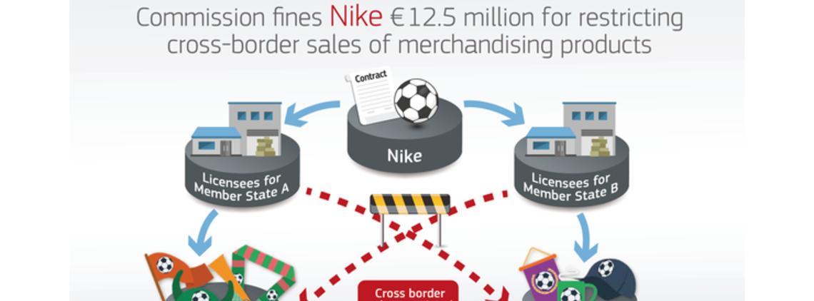 Antitrust: European Commission Fines Nike EUR 12.5m